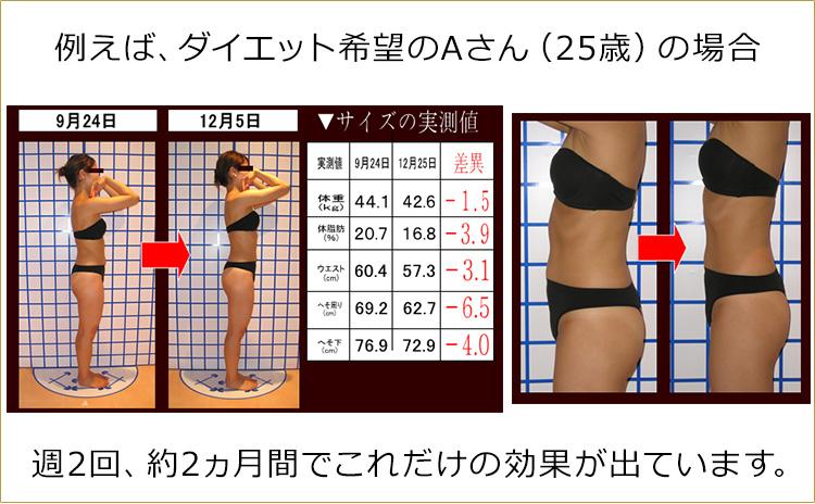 例えば、ダイエット希望のAさん(25歳)の場合 週2回、約2ヵ月間でこれだけの効果が出ています。